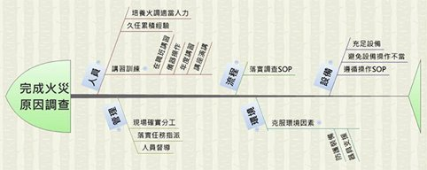 http://acadeck.com/wp-content/uploads/2017/10/魚骨圖2.jpg